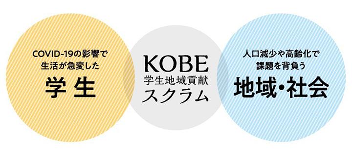 KOBE学生地域貢献スクラム